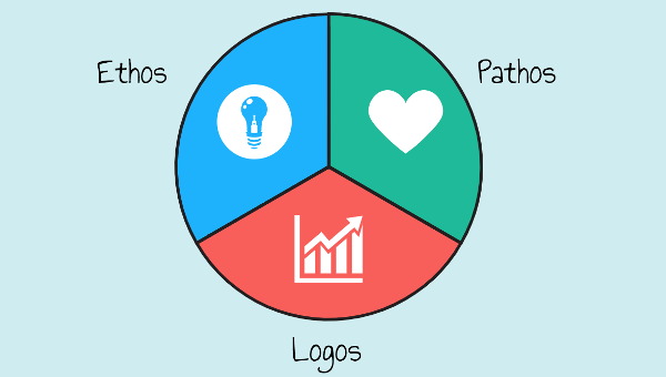 Ethos Pathos Logos: The Rhetorical Triangle