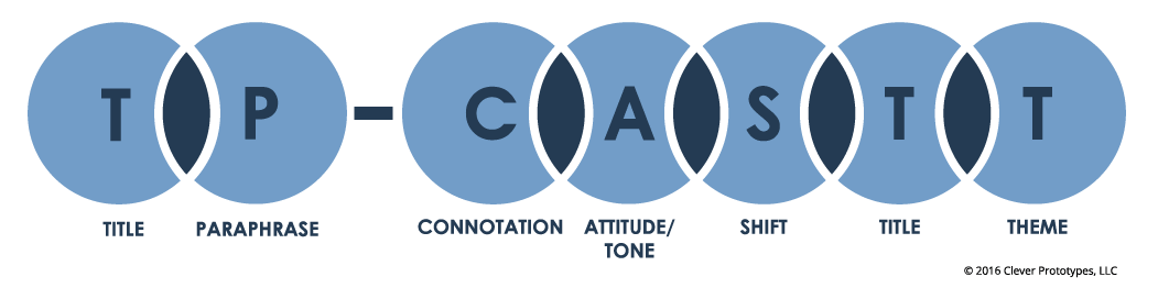 TPCASTT Diagram (Title, Paraphrase, Connotation, Attitude/Tone, Shift, Title, and Theme)