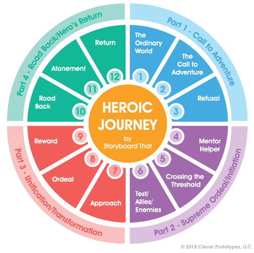Hero's Journey Stages | Heroic Journey | The Monomyth