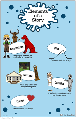 Anchor Chart Poster Example