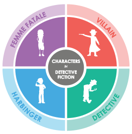 Types of Characters in Detective Fiction