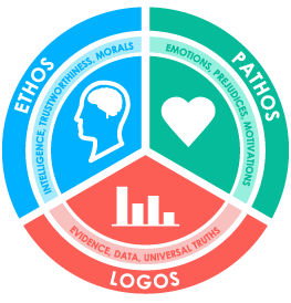 Infographic to display Ethos, Pathos and Logos