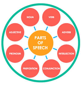 8 Parts of Speech Activities | Parts of Speech Lesson Plans