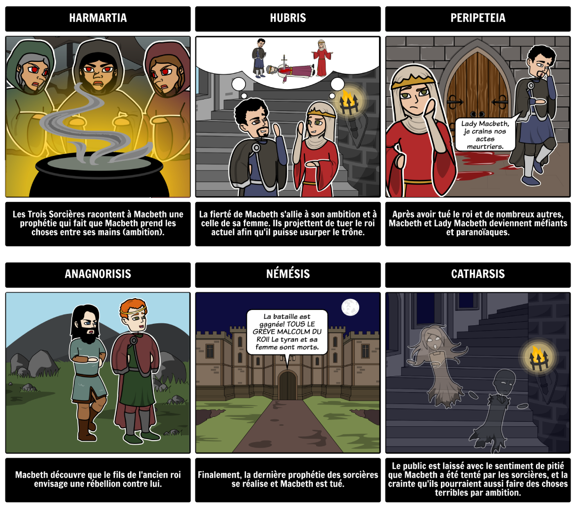 Storyboard Exemple pour l'éducation, Macbeth
