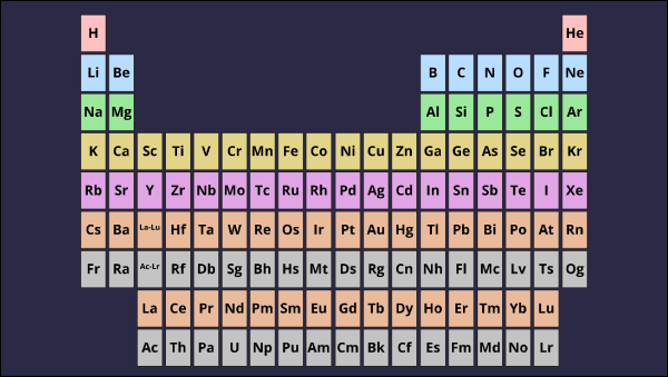 Atom diagram periodic table of elements chart atomic number periodic table lesson plans urtaz Gallery