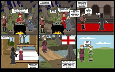 Macbeth Summary Part 3