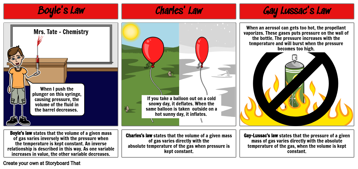 Gas Laws - End of Year Chemistry Project