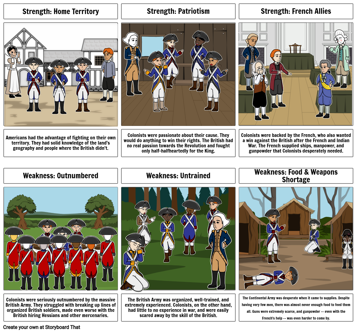 American Revolution - Colonists Strength & Weaknesses