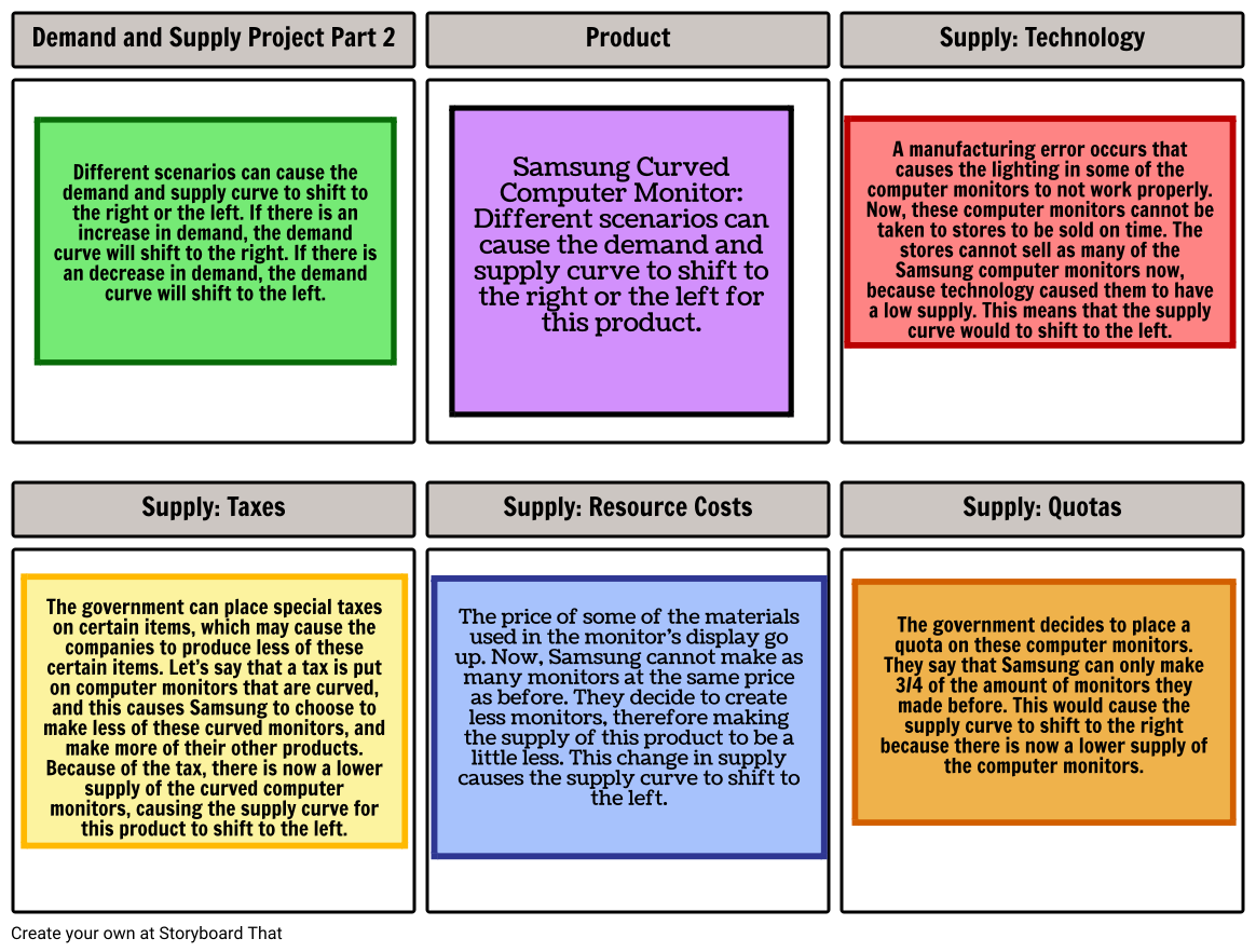 Demand and Supply Part 2