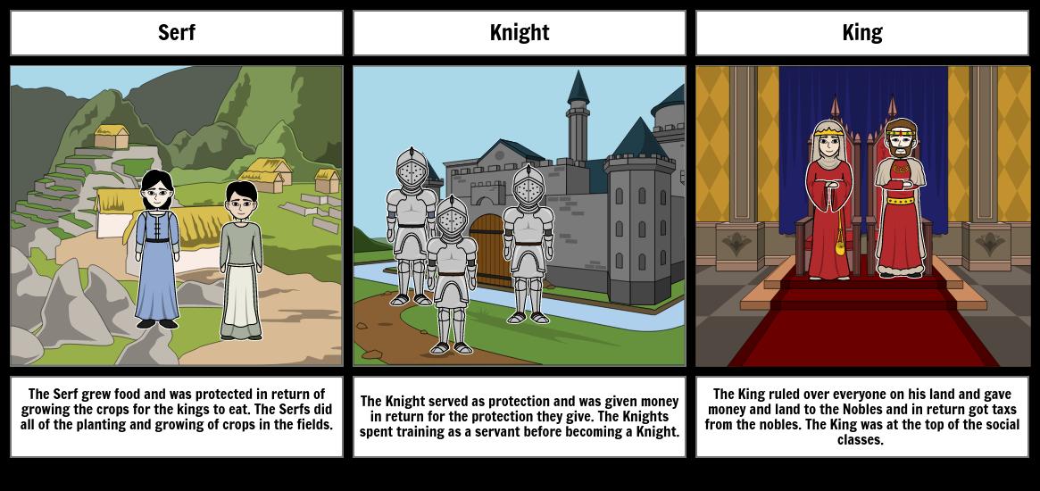 levels of feudalism
