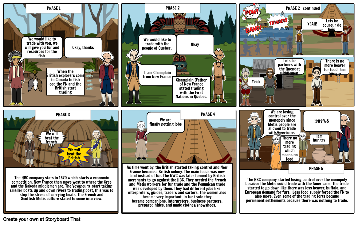 Social Studies project Fur trade comic strip