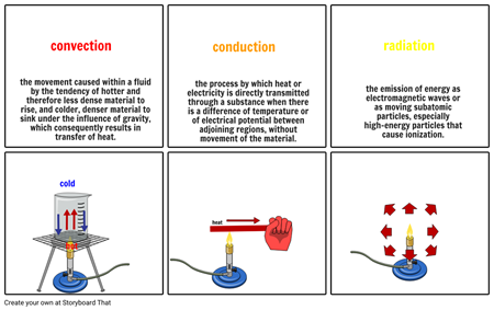 conduction convection radiation Storyboard by 7a6c4652