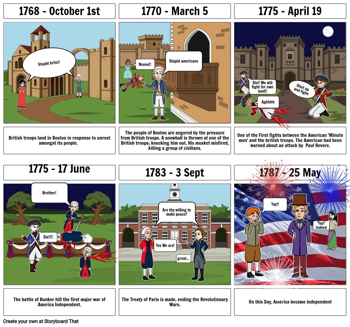 The timeline of American Revolution