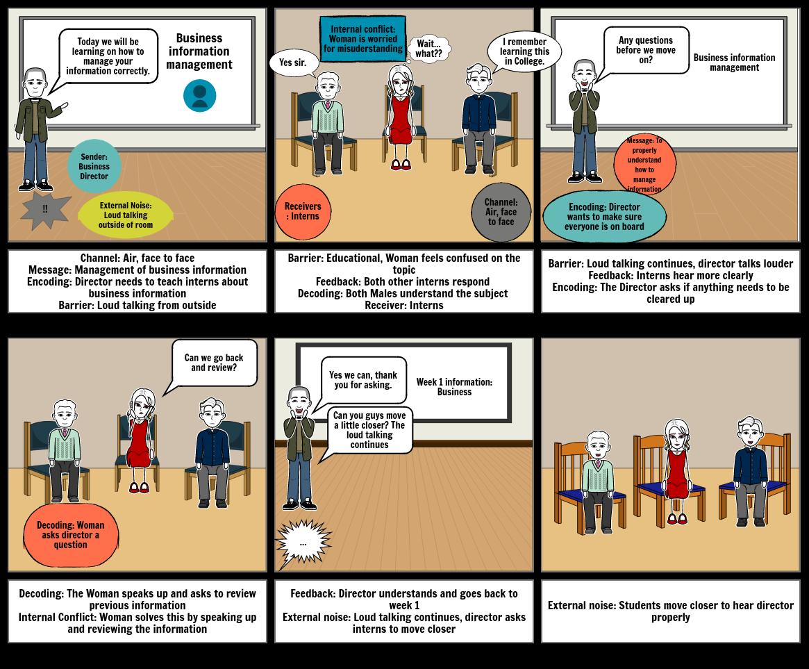 Communication Process Model Alejandro
