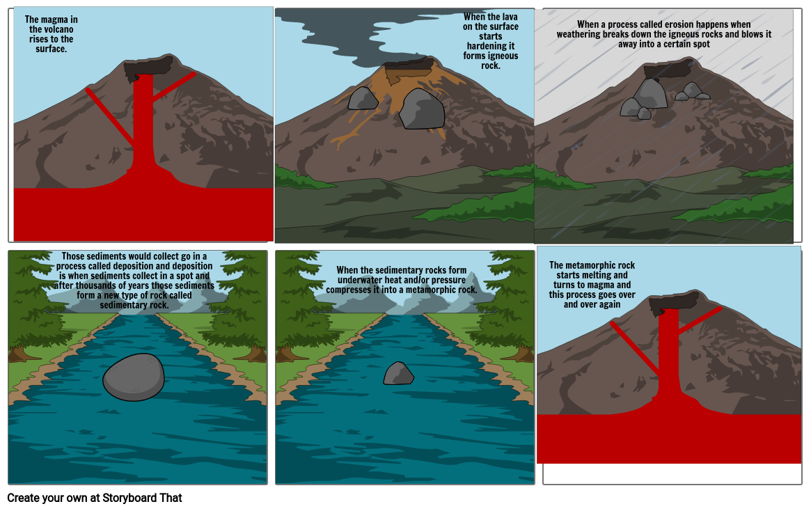The Rock Cycle Explanation