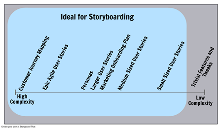 When to Use a Storyboard