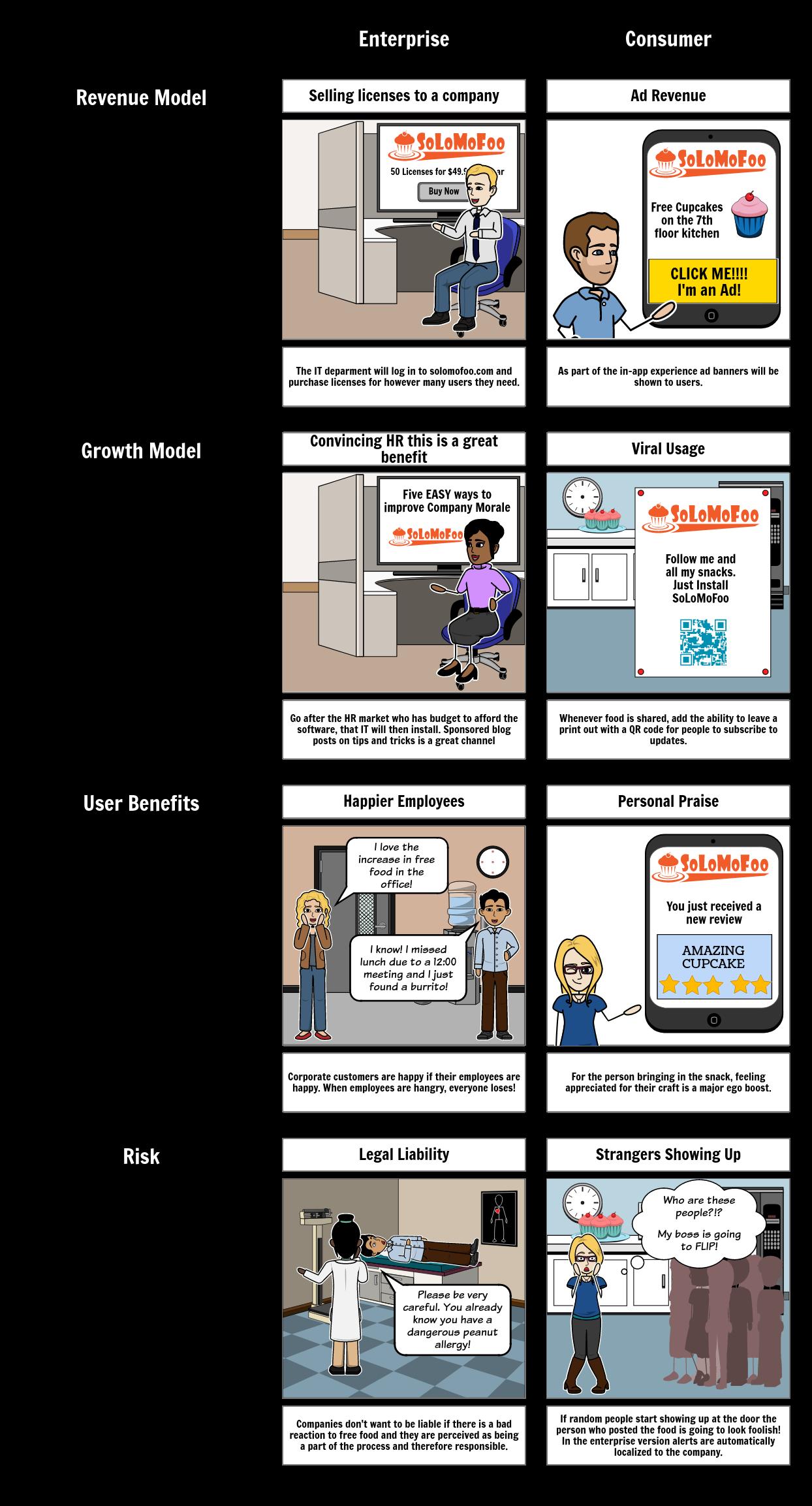 SoLoMoFoo Business Model Comparison