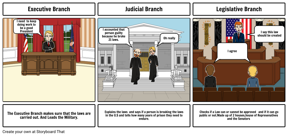 The Branches of government By:Daniel