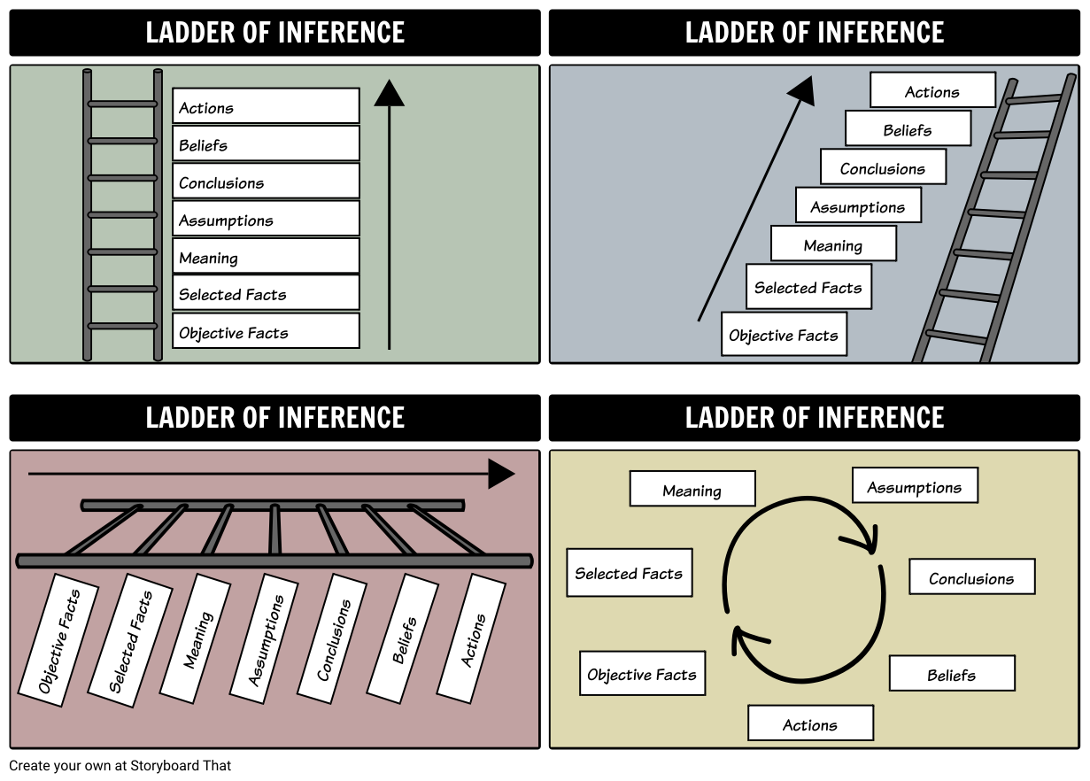 Alternative Representations of the Ladder of Inference