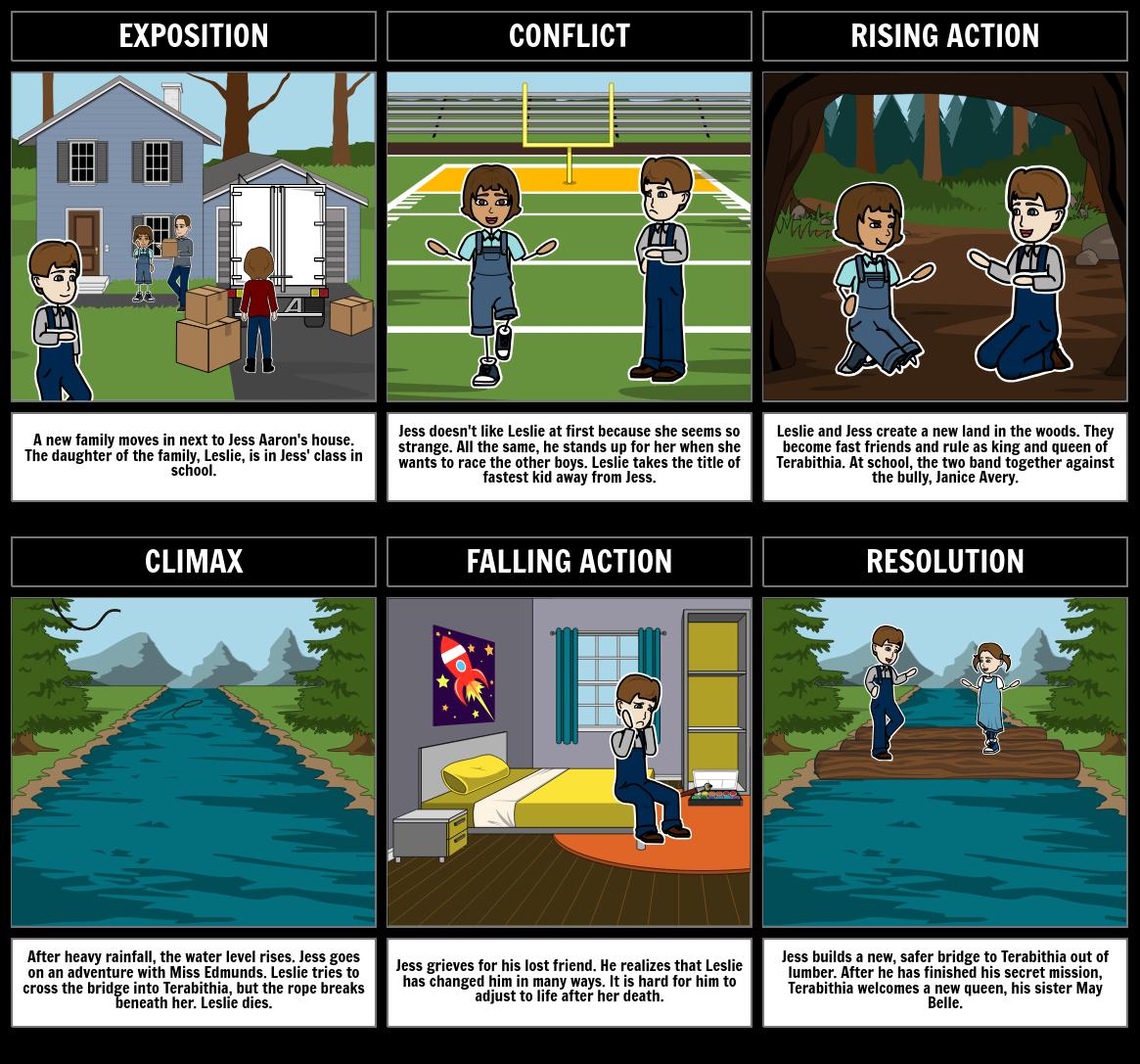 The Warriors Into The Wild Pdf: Plot Diagram Storyboard