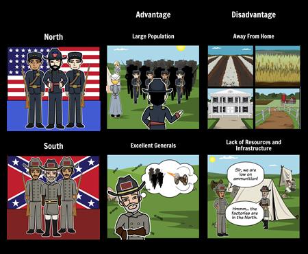 Civil War Grid