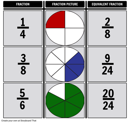 Fraction Equivalents