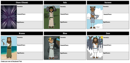 Greek Creation Myth Character Map