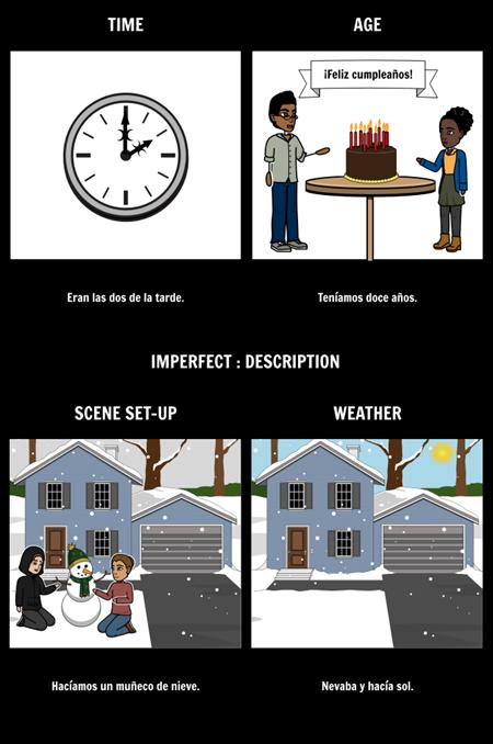 Imperfect Description Frayer Model