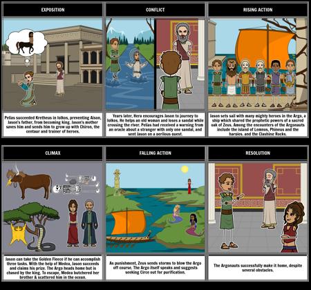 Jason and the Argonauts Plot Diagram