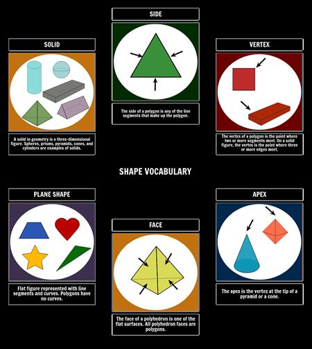 Geometric Solids - Shape Vocabulary