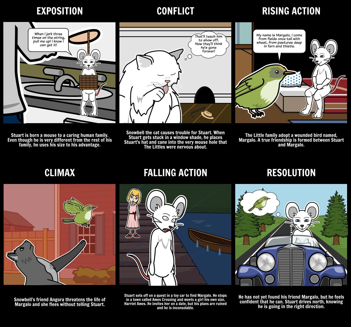 Stuart Little Book Summary & Storyboard Activities