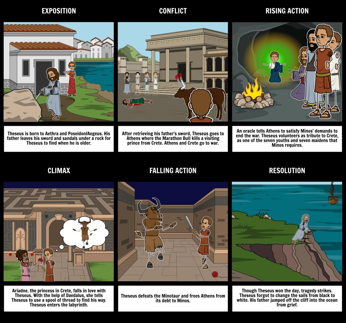 Theseus and the Minotaur Plot Diagram