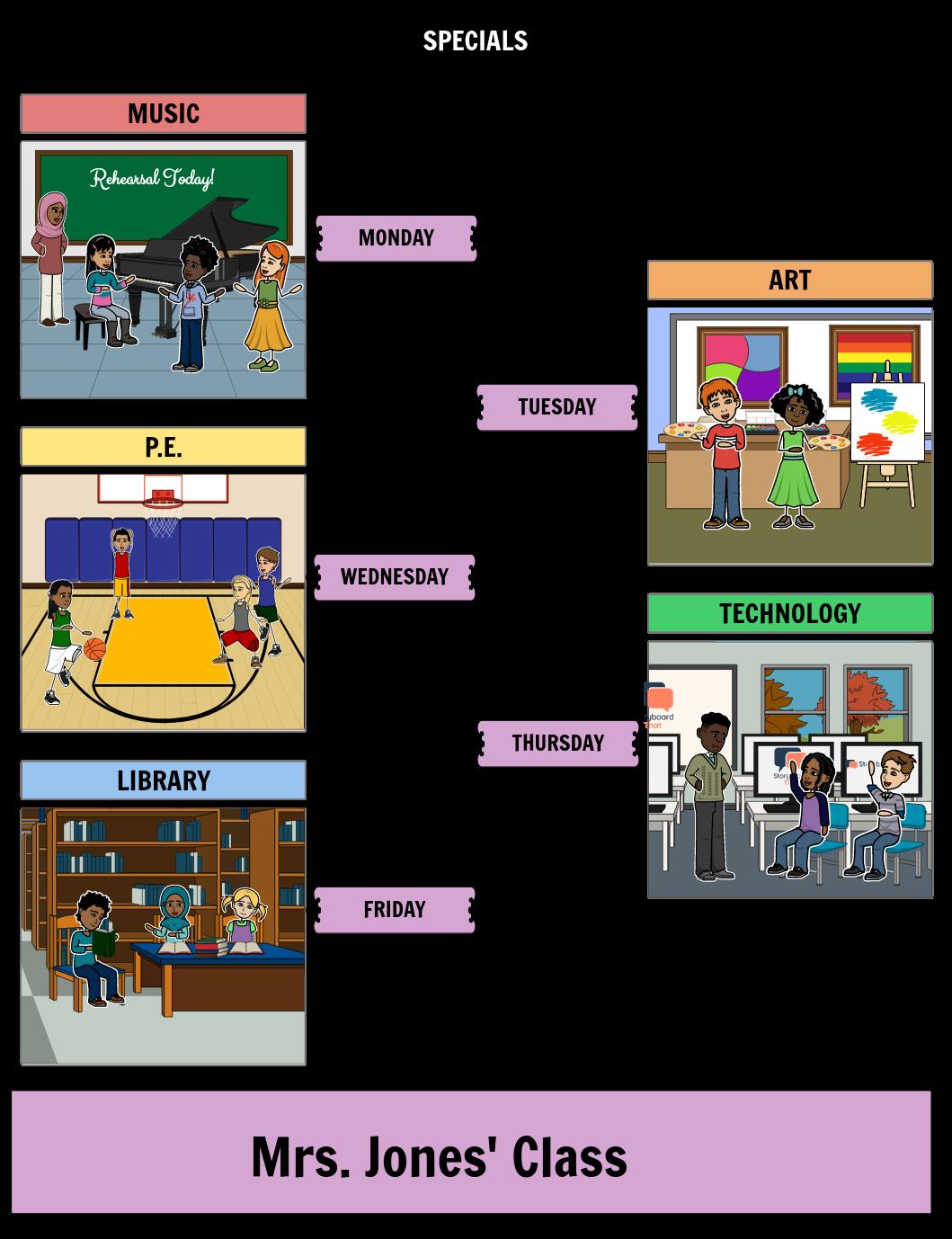 Sequenzierung Aktivitäten Ablauf der Ereignisse | Sequenzen
