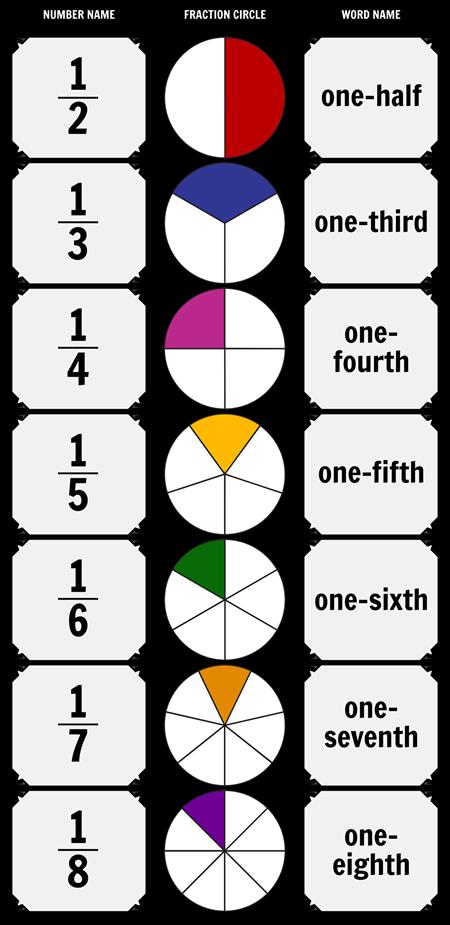 Unit Fraction Chart
