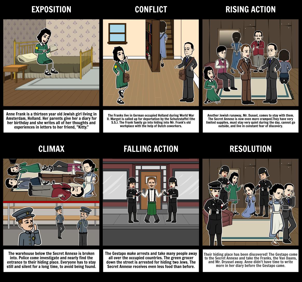 Anne Frank Plot Diagram