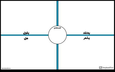 نموذج خريطة التعاطف مع المستخدم 2