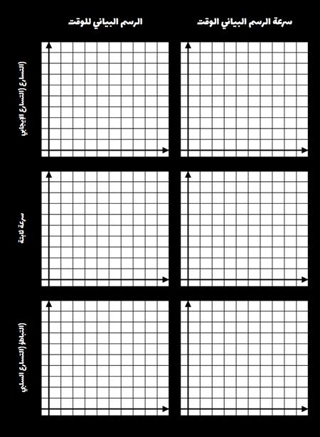 مقارنة قالب الرسوم البيانية