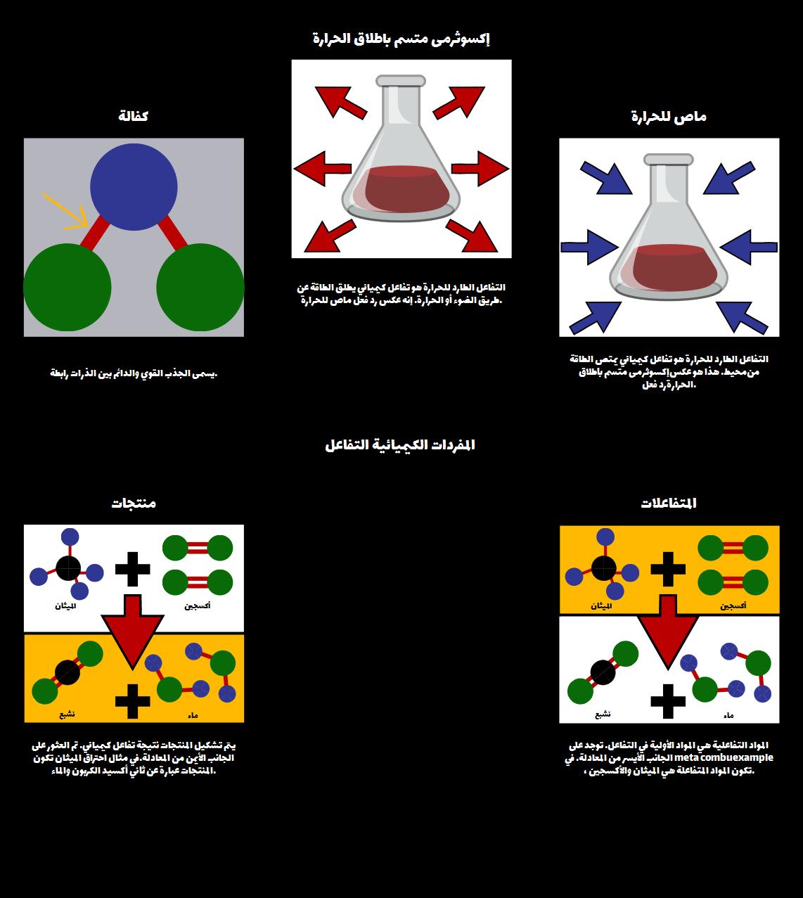 المفردات الكيميائية التفاعل