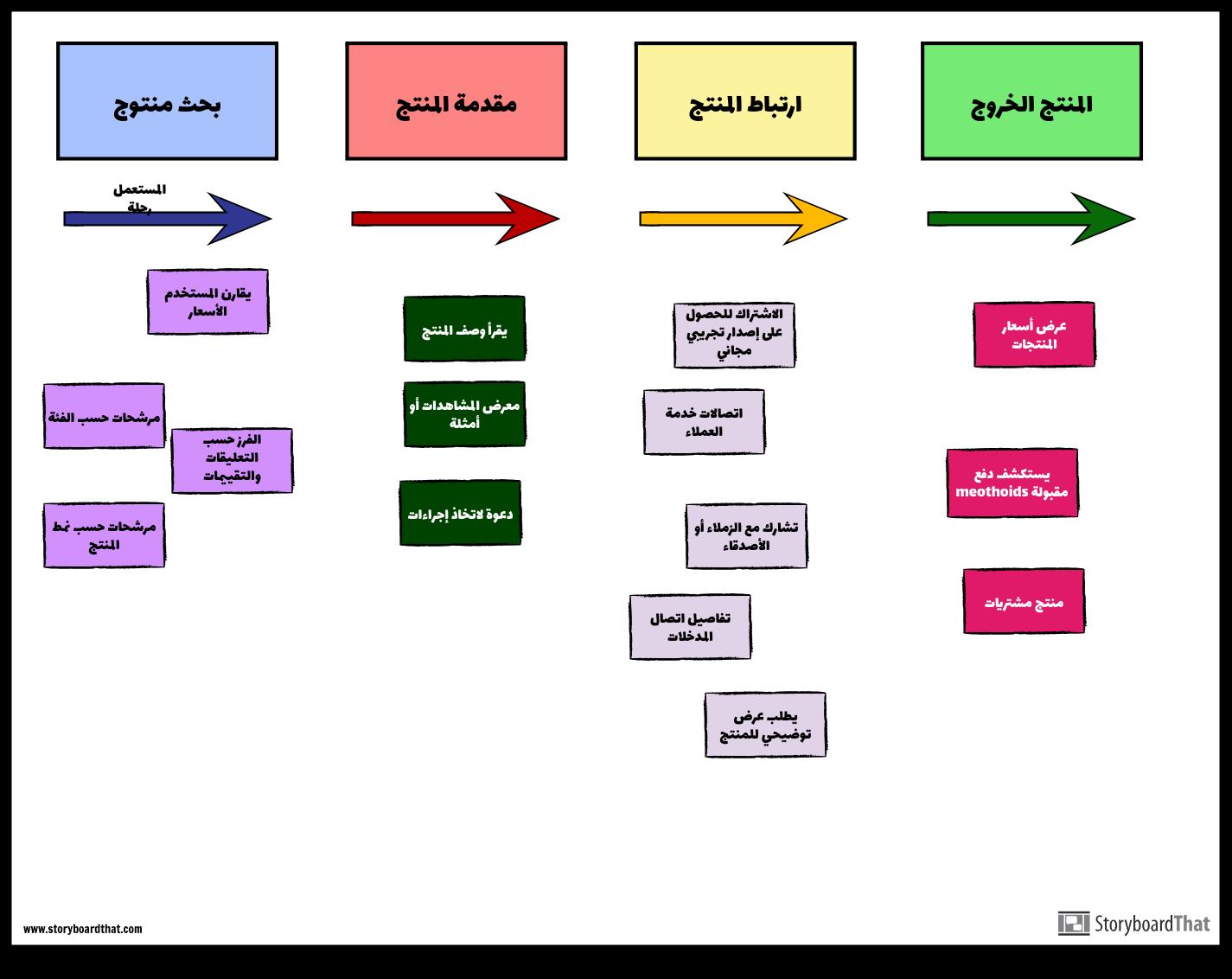 قصة خريطة رشيقة مثال