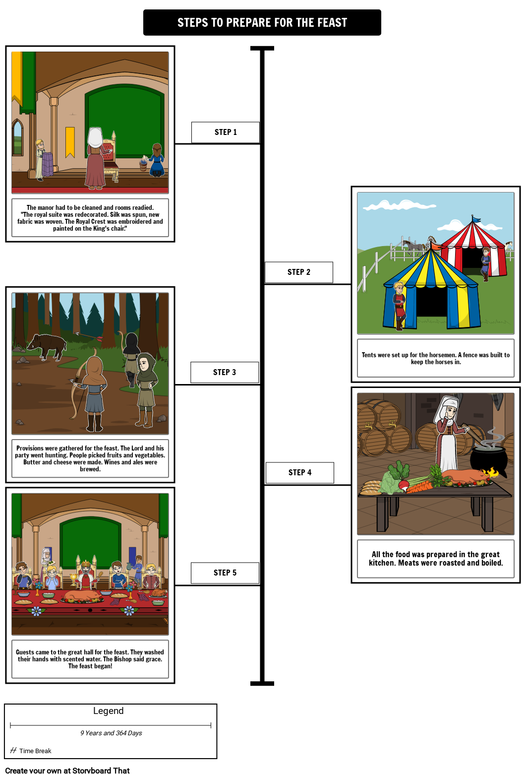 A Medieval Feast Timeline