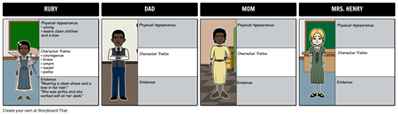 The Story of Ruby Bridges - Character Map