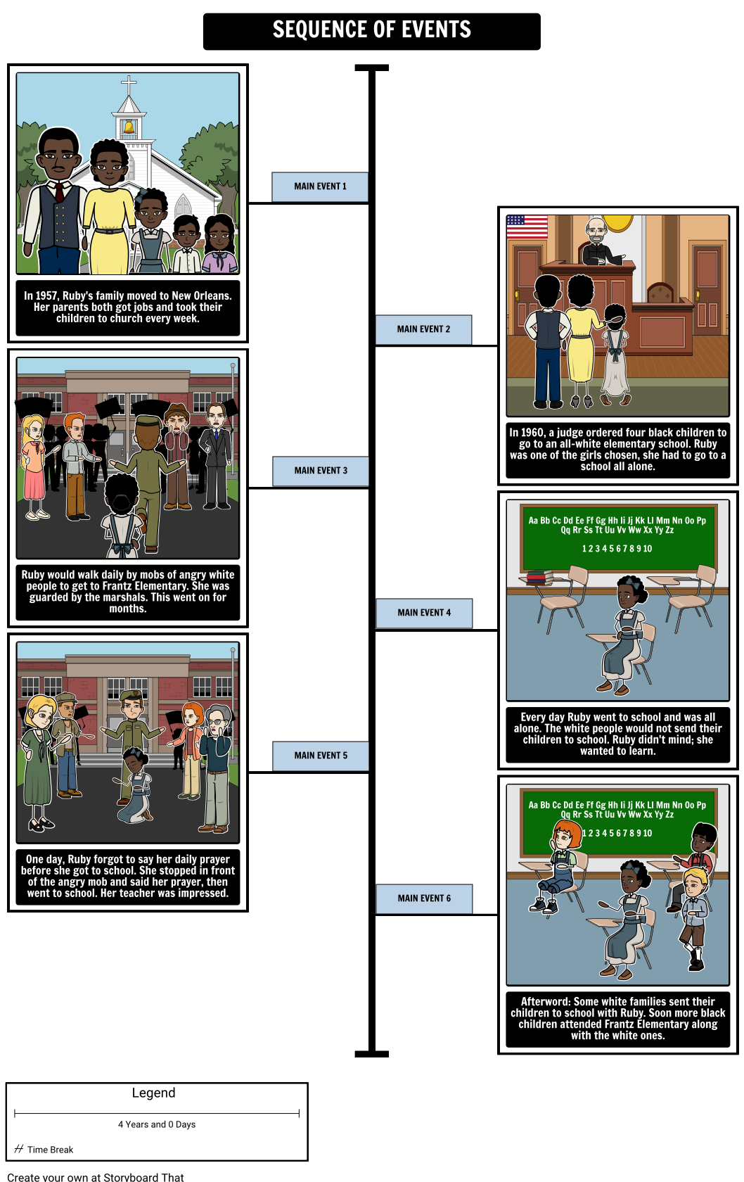 The Story Of Ruby Bridges Timeline Storyboard By Ashley
