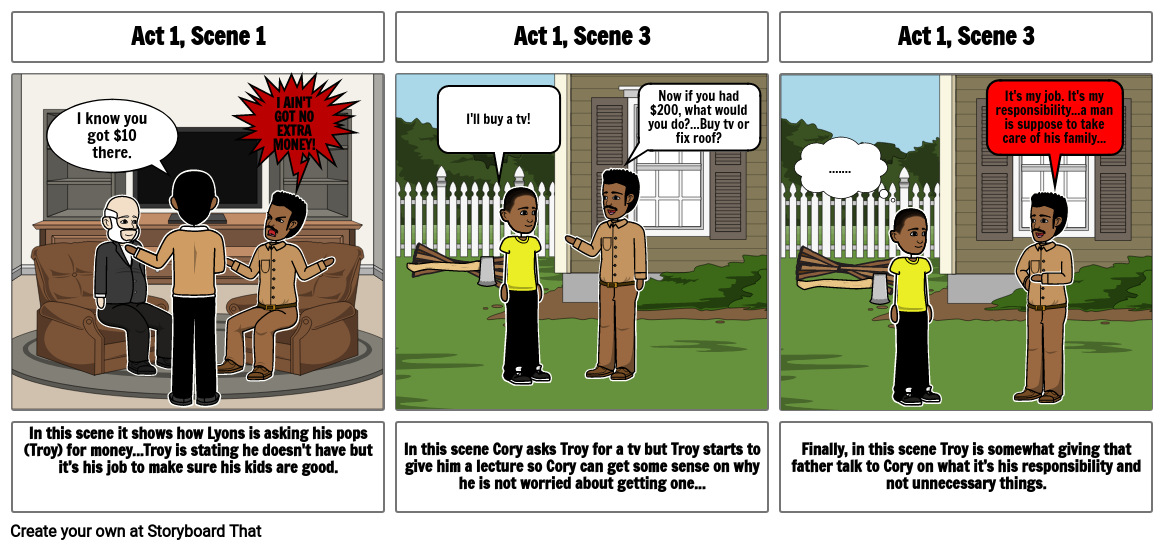 Troy's Responsibilities in Act 1 of Fences