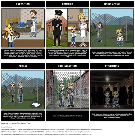The Boy in the Striped Pajamas -Plot Diagram
