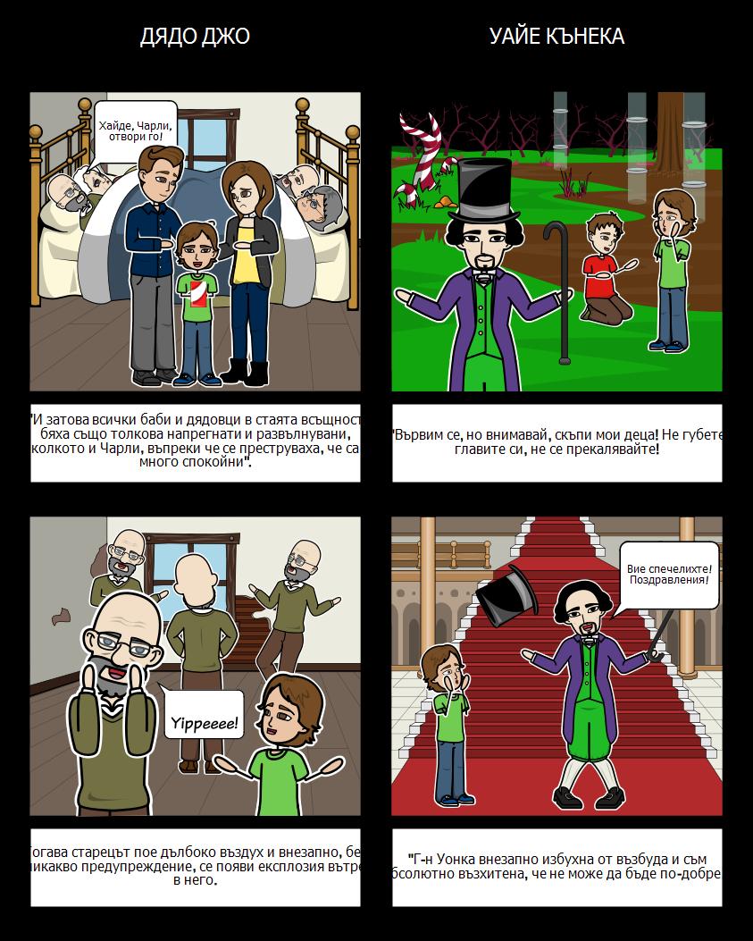 Чарли и Шоколадовата Фабрика - Сравнение / Контраст на Символите