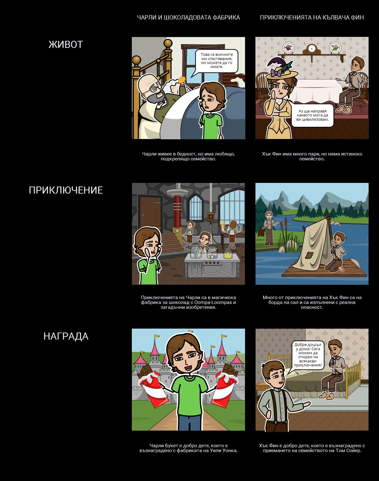 Чарли и Шоколадовата Фабрика - Сравнение / Контраст на Текстове