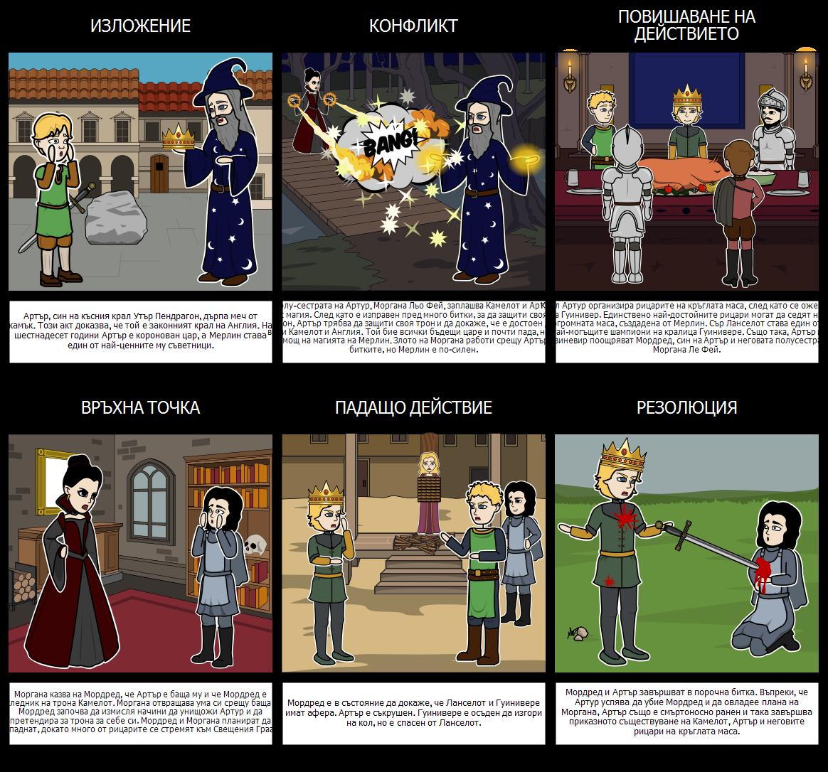 Крал Артур и Рицарите на Кръглата Маса - Диаграма на Графиката