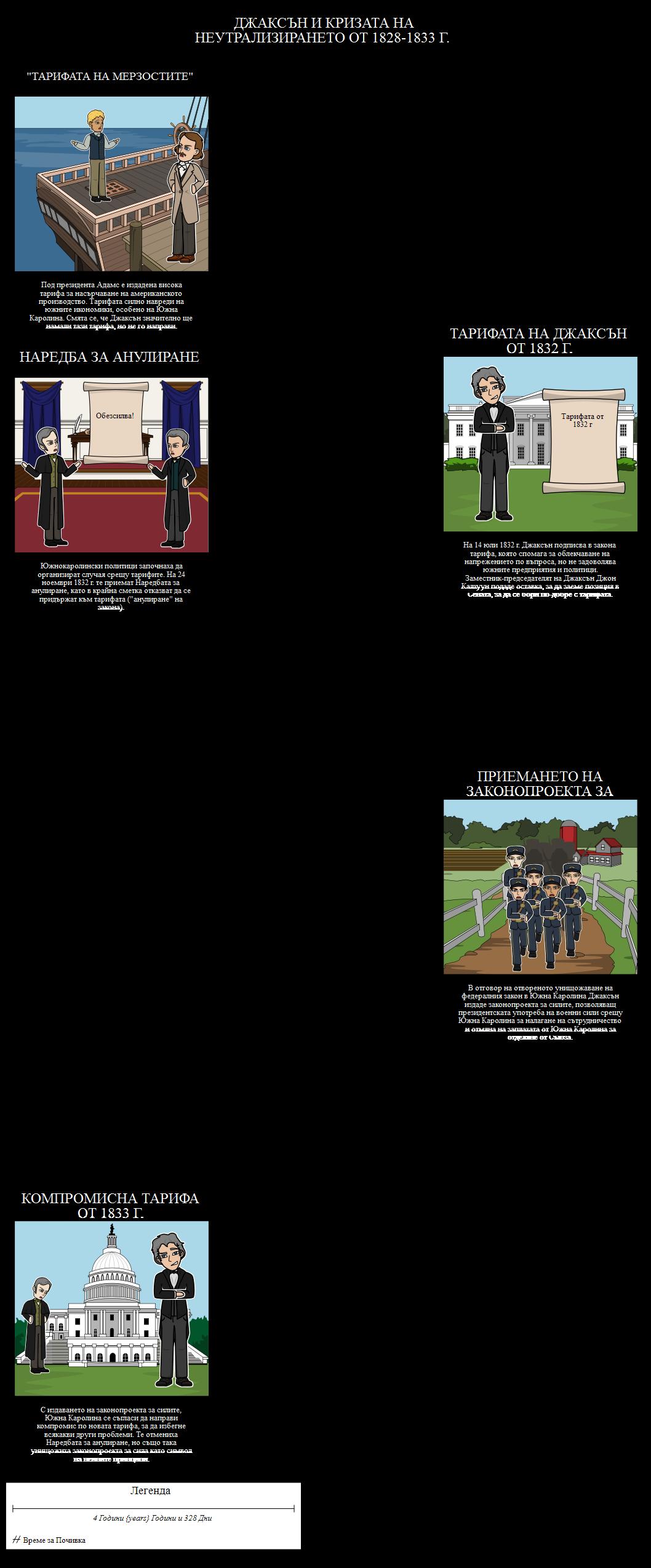 Джаксънската демокрация - Джаксън и тарифната криза от 1828-1833 г.