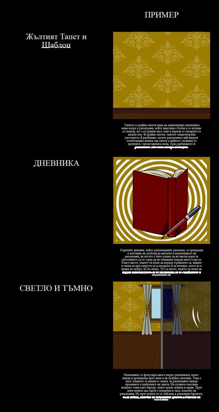 """Теми, символи и мотиви в """"Жълтата хартия на стената"""""""