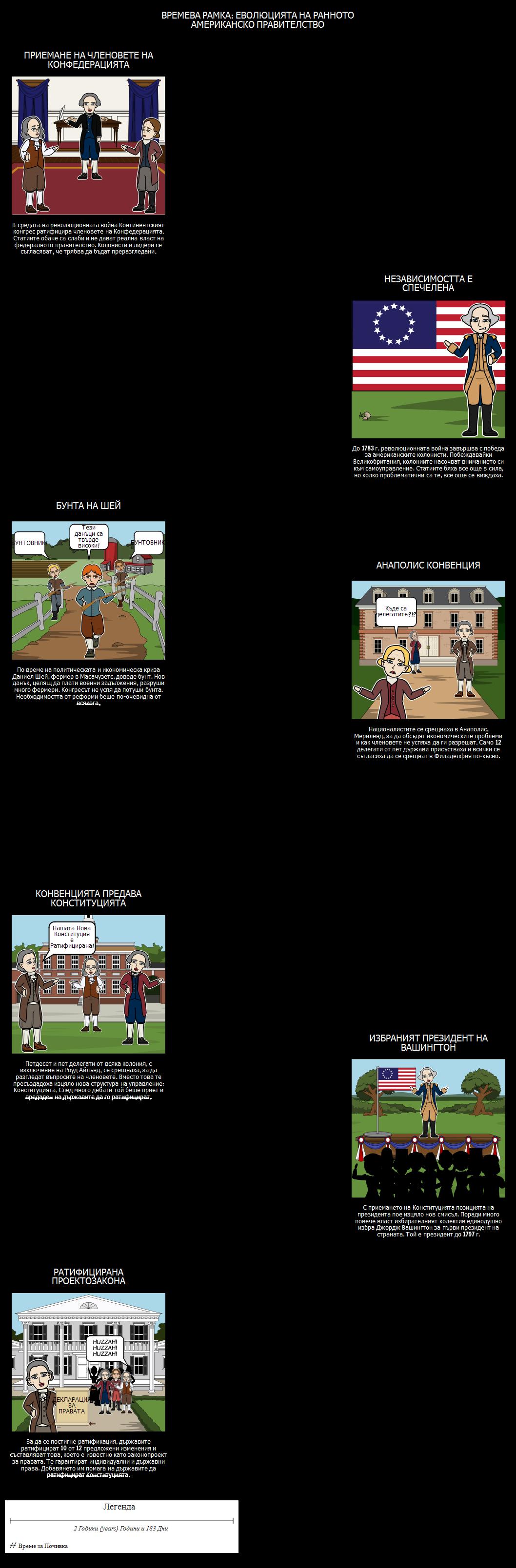 Федерализмът - График на Събитията в Конституцията